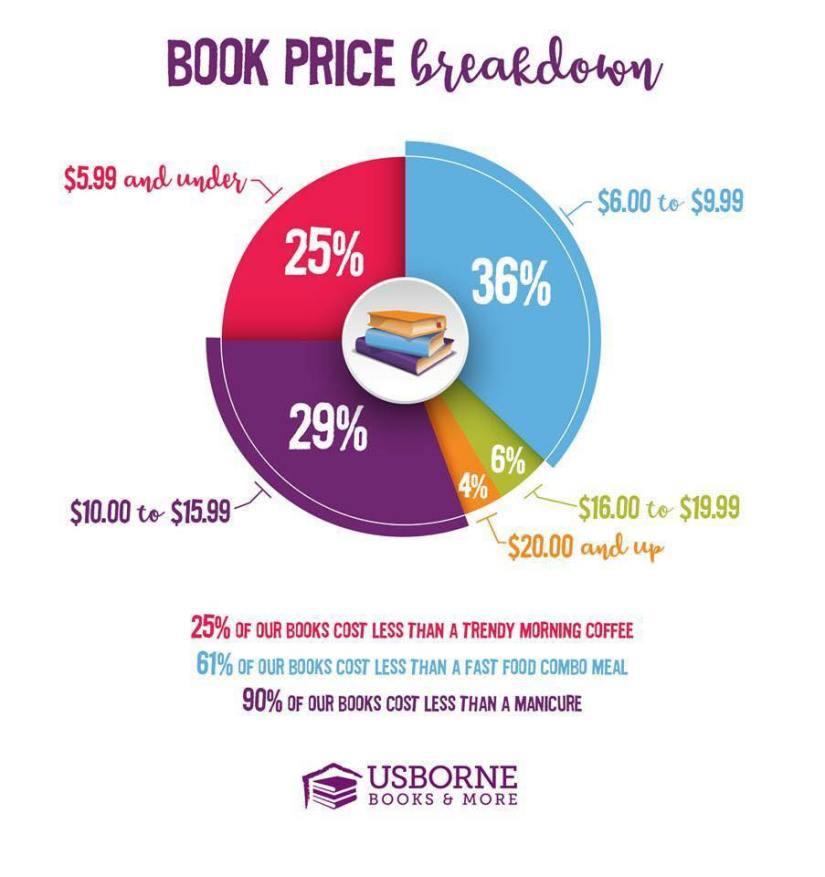 book cost